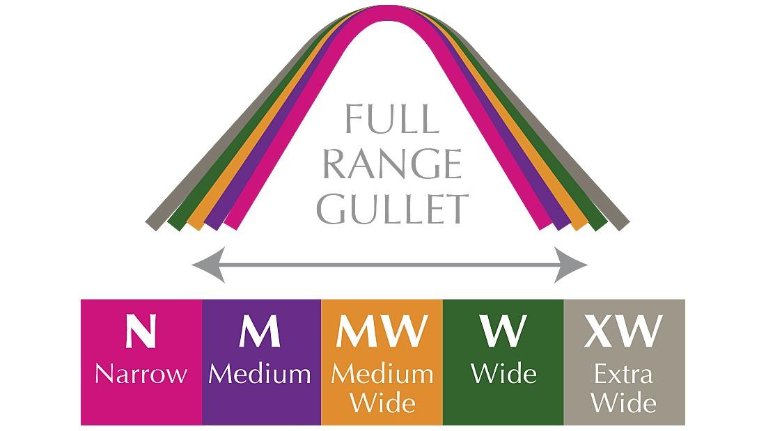 Fullrange gullet system