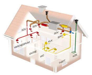 FTX-system med till-, frånluft och värmeåtervinning för villor. Värmeåtervinningsaggregat placeras på vind. Vid matlagning används en separat spiskåpa och frånluftsfläkt.
