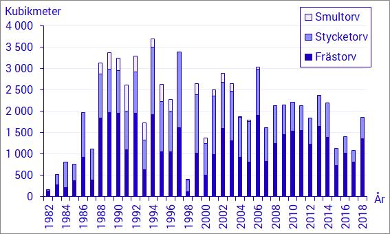 Skörd av Energitorv 1981-2018
