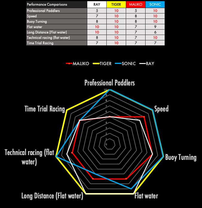 tiger_sup_race_fin_performance_data