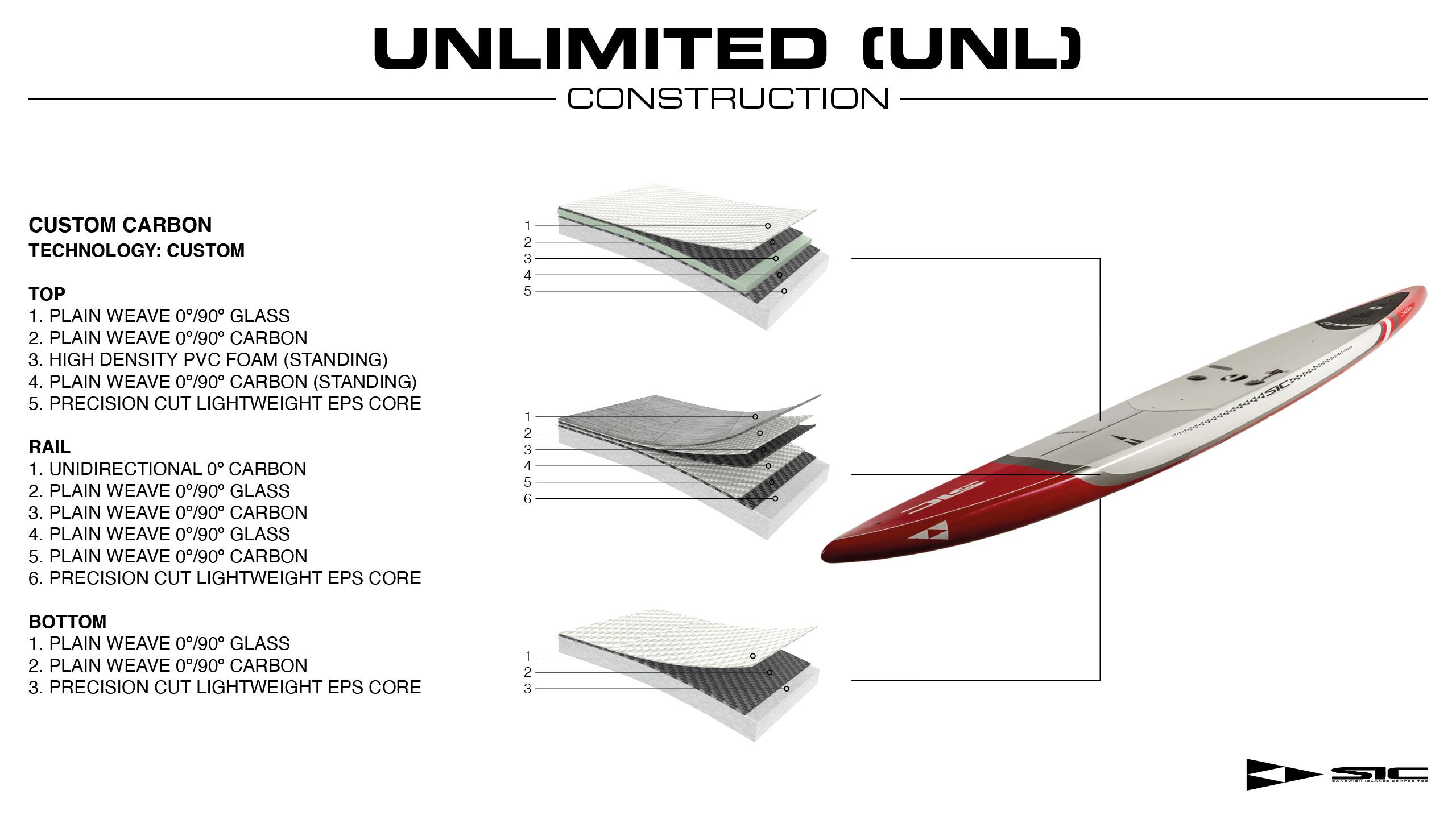 UNLIMITED_UNL___SIC_technology_1__1