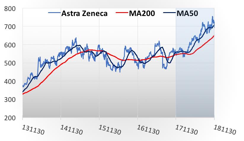 Aktie Astrazeneca