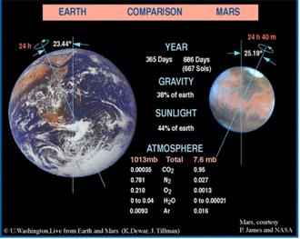 Jämförelse mellan Jorden och Mars. Nasa-bild ovan och nedan.
