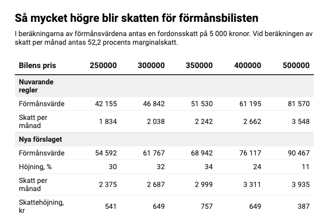 Tabell 1, Förmånsvärden vid olika bilpriser