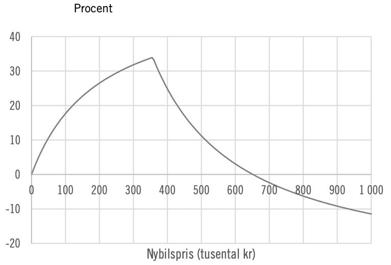 Figur 1. Procentuell förändring av förmånsvärden vid olika bilpriser. OBS! Se brytpunkten
