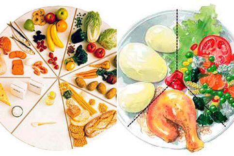 Kostcirkeln och tallriksmodellen, välbekant för de flesta