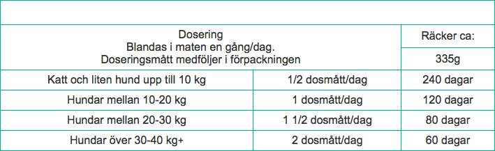 dosering-antiplack