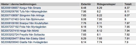 De 10 högst bedömda hästarna den 29 aug–1sept på Romme, sista anmälningsdag 15 augusti  Domare: Rebecka Frey Sverige, Gudlaugur Antonsson Island och Gudni Augustsson Sverige.