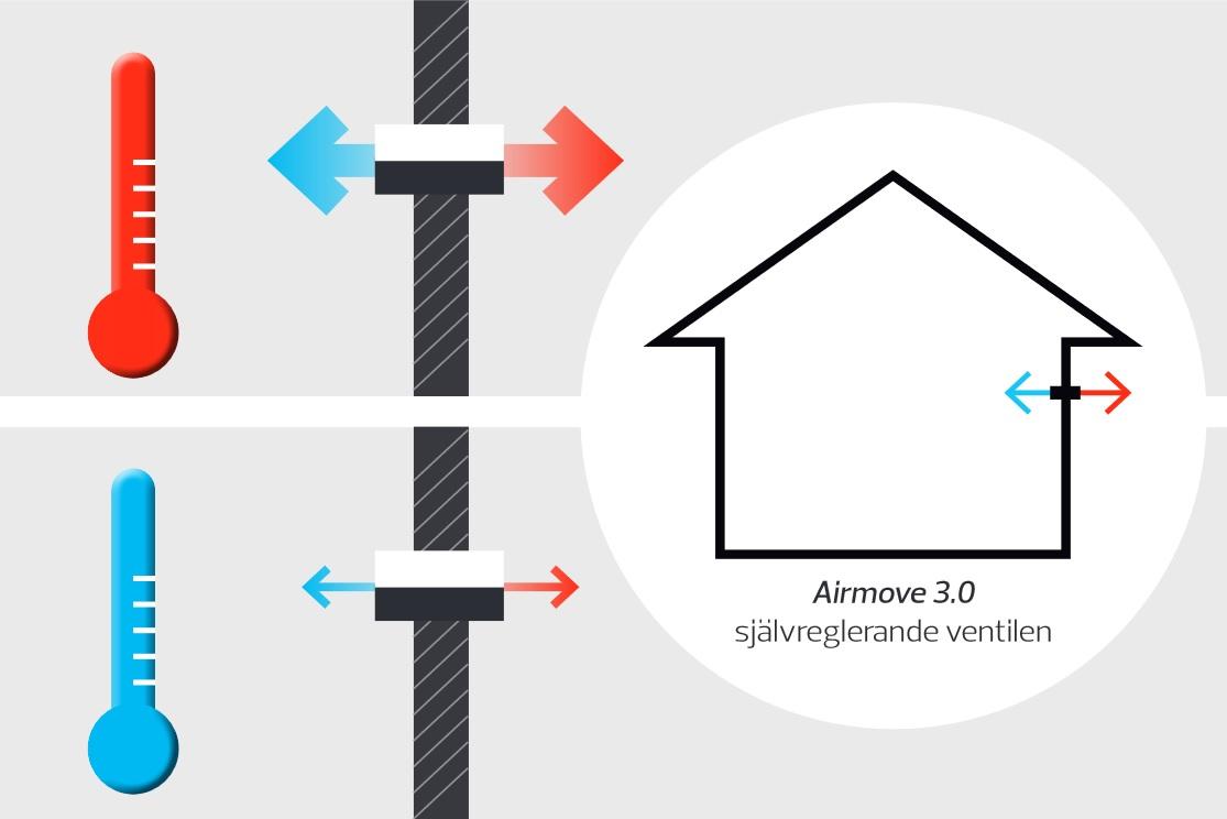 Airmove 3.0 friskluft