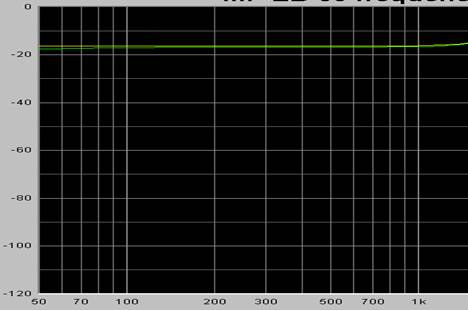 Frekvensomfång 50 - 20, 000,00 KHz