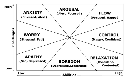Bilden är lånad utav positiv-psykologi.se