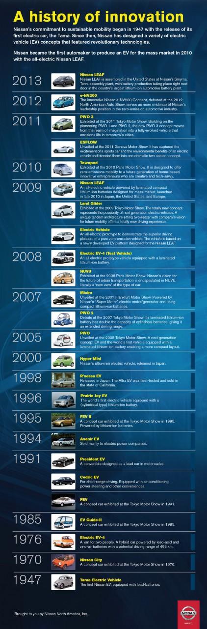 Nissan EV-timeline